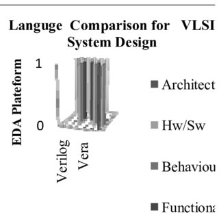 (PDF) Optimized System Level Modeling of CORDIC Enabled
