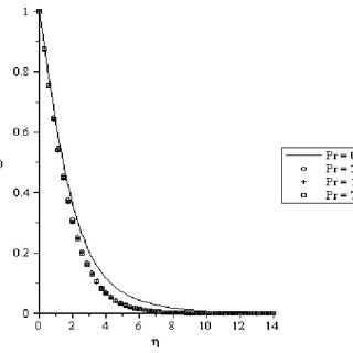 Velocity profiles for embedded parameter a = 0.1, Gr x = 0