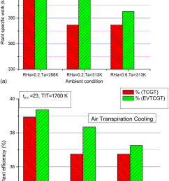 a effect of ambient temperature on temperature drop across humidifier plant specific work and plant efficiency for evtcgt cycle b effect of ambient  [ 850 x 1425 Pixel ]