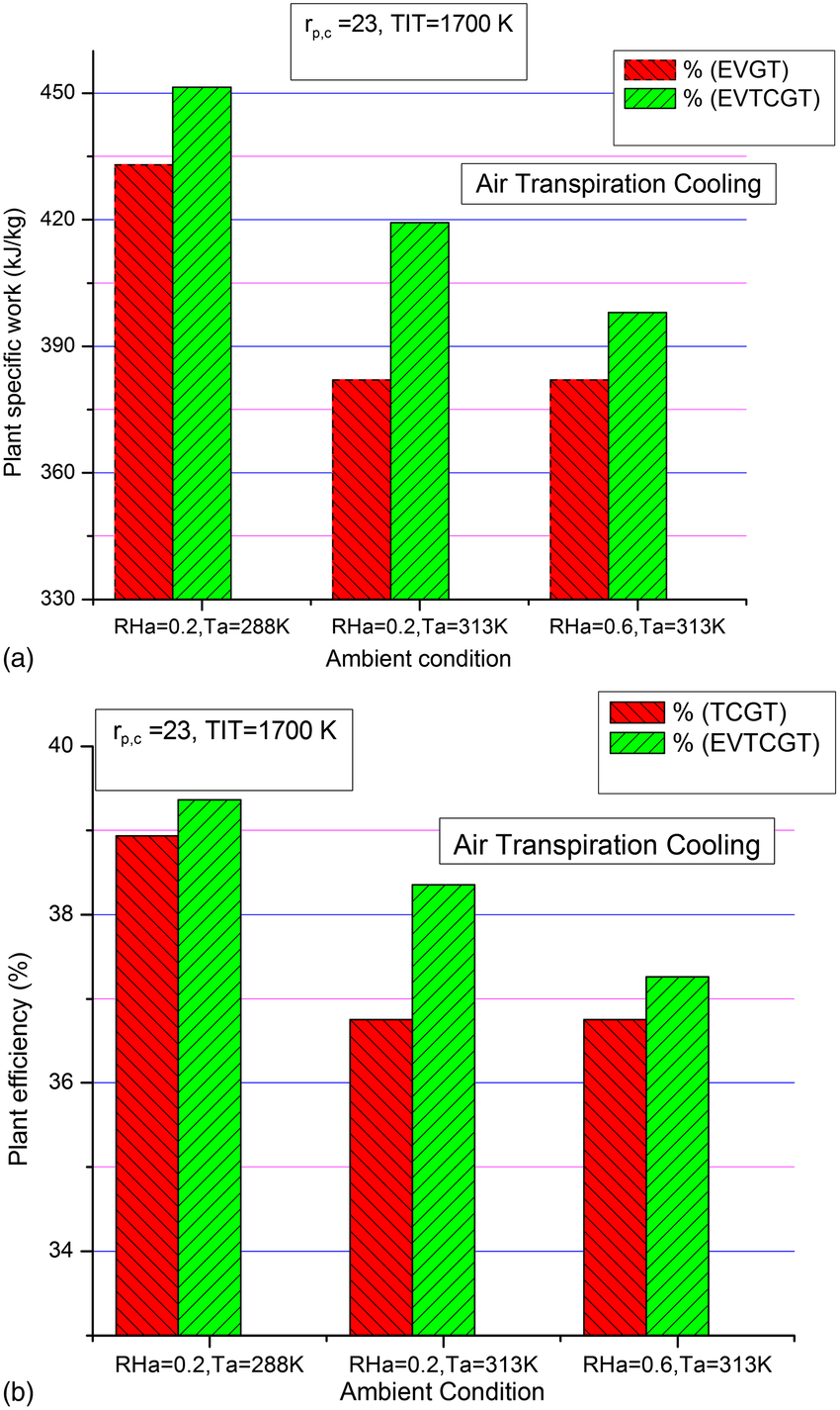 hight resolution of  a effect of ambient temperature on temperature drop across humidifier plant specific work and plant efficiency for evtcgt cycle b effect of ambient