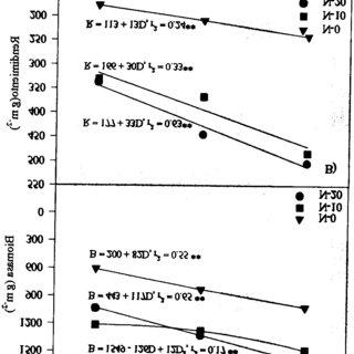 (PDF) Eficiencia en el uso del agua y del nitrógeno, y