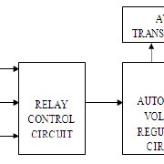 (PDF) Enhanced Power Supply using Automatic Voltage
