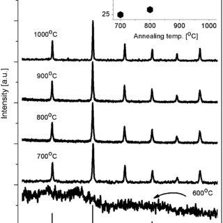 (PDF) Spectroscopic properties of LaAlO3 nanocrystals