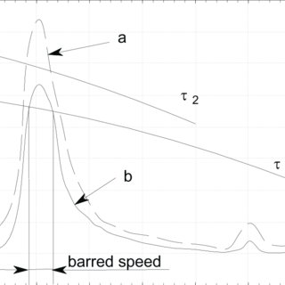 Shaft stress and barred speed range over a marine engine