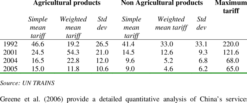 China's tariff structure   Download Table
