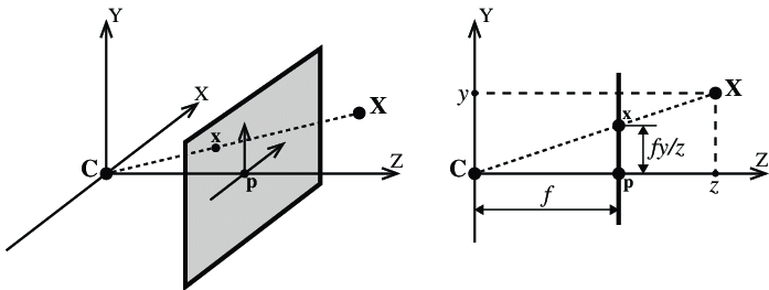 Camera geometry: (left) C denotes the camera center and p