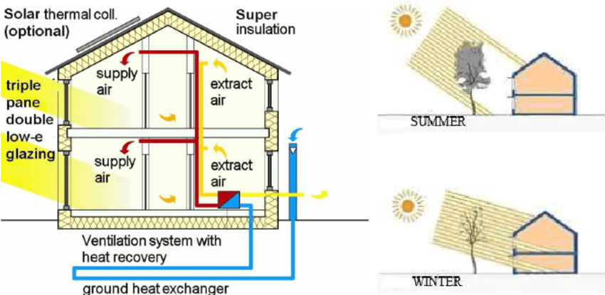 house insulation diagram 3 phase 5 pin plug wiring uk online fig of a 1 principle by deciduous passive attic roof