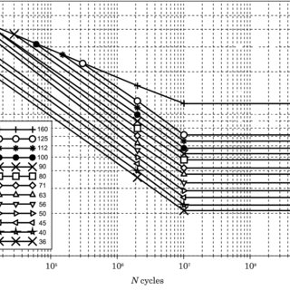 Examples of graphs for different categories of fatigue of
