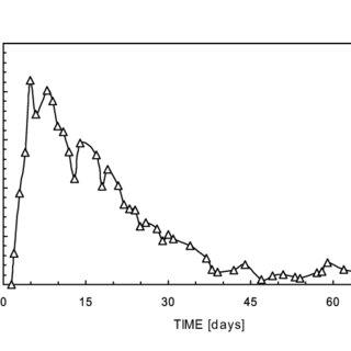 (PDF) Hydraulic characteristics of a wastewater treatment