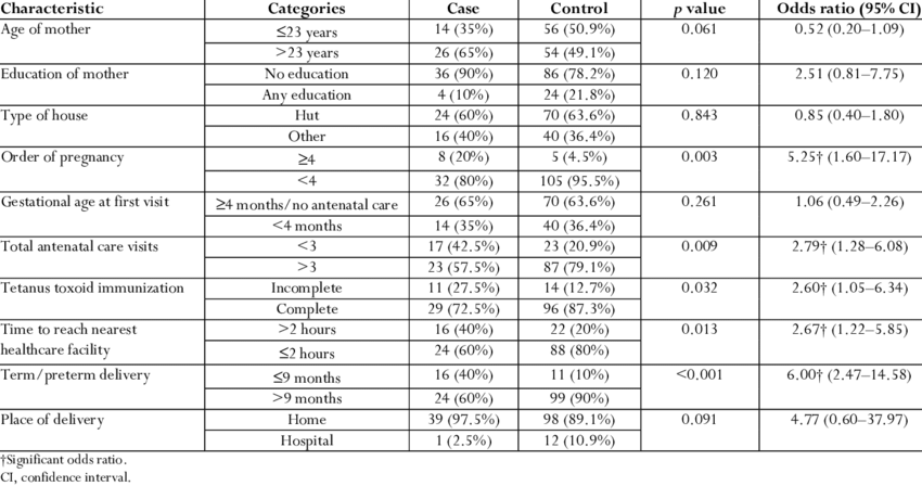 Univariate analysis of factors associated with perinatal