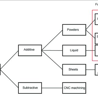 Detailed process flow diagram for the design and