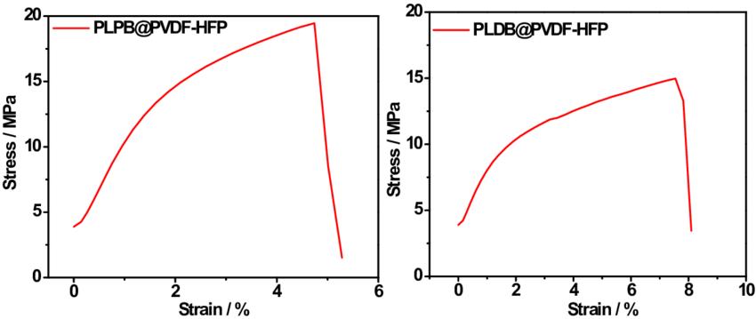 Fig. S3 Stress-strain curves for PLPB@PVDF-HFP and PLDB@PVDF-HFP....   Download Scientific Diagram