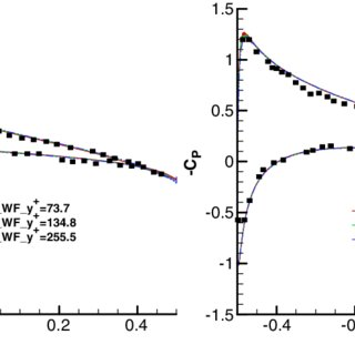 Time history of the axial force coefficient c axial of