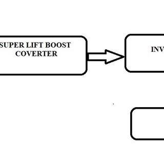(PDF) SMC BASED GRID INTEGRATED SOLAR PV SYSTEM USING