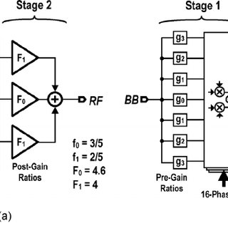 (PDF) A 53-to-75-mW, 59.3-dB HRR, TV-band white-space