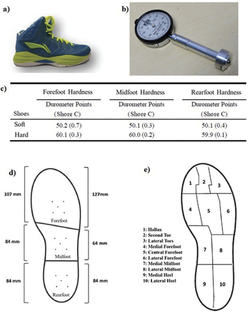 hight resolution of  a experimental shoe b durometer for hardness measurement c