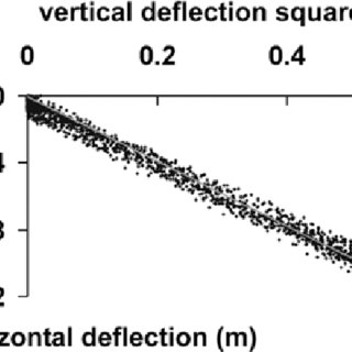 (PDF) Parameter Determination for a Computer Simulation