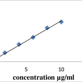 -Standard Graph of Nifedipine at pH 1.2 Preparation of