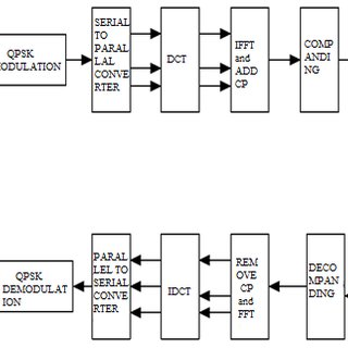 Block Diagram of Proposed Method for PAPR Reduction Fig.1