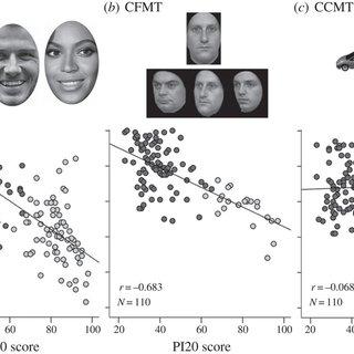 (PDF) The twenty-item prosopagnosia index (PI20): A self