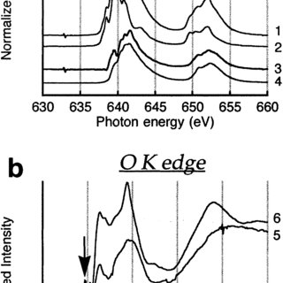 Oxygen K edge X-ray absorption spectra of the samples