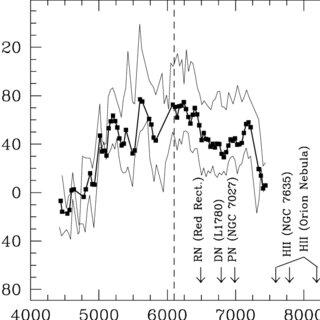 (PDF) Optical Spectroscopy of Galactic Cirrus Clouds