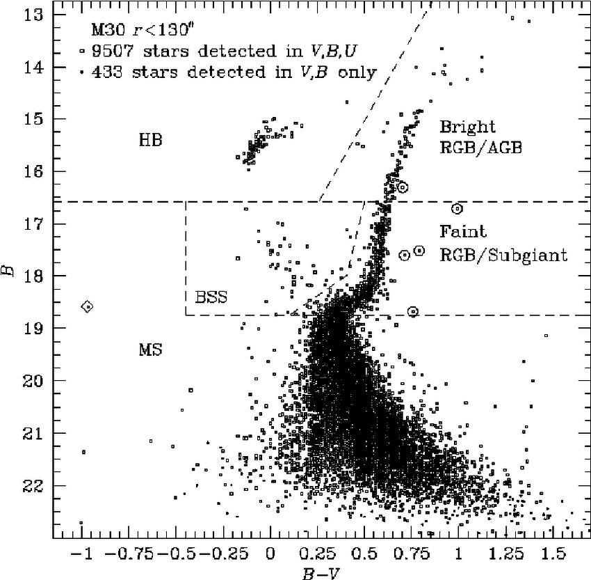 A B vs B − V color-magnitude diagram of all 9507 stars in