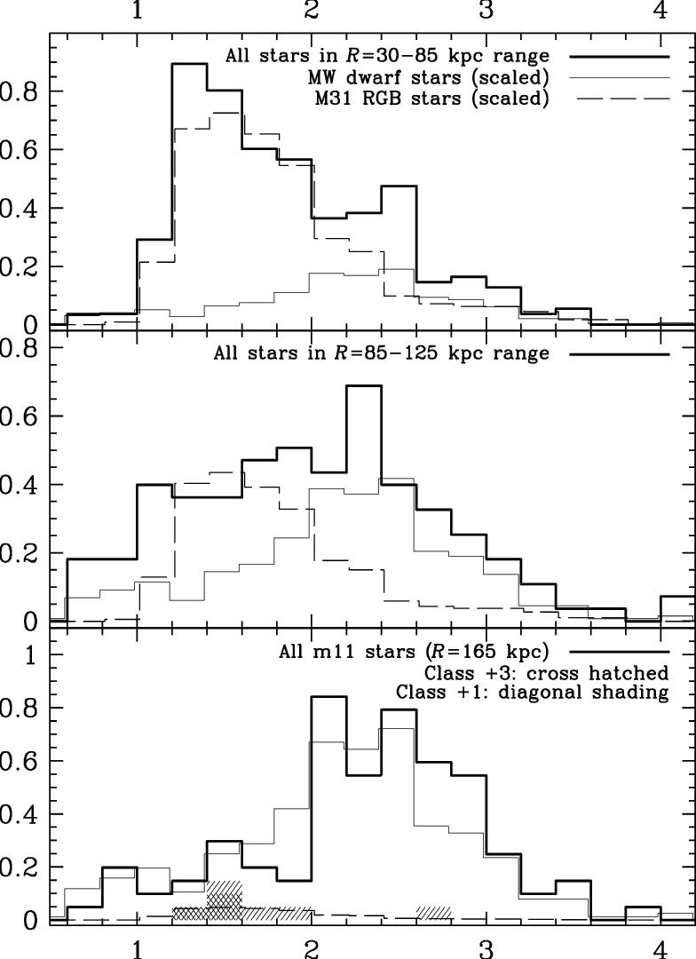 medium resolution of  top the v i 0 color distribution of all stars