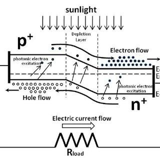 I-V relationship of ideal diode for dark or no