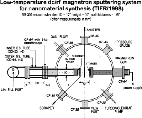 Schematic diagram (not to scale) of a low-temperature