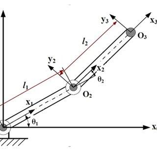 (PDF) Two Link Planar Robot Manipulator Mechanism Analysis