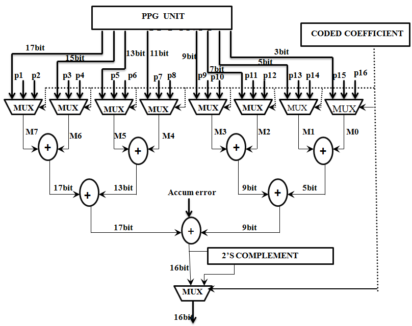 Block Diagram of Multiplexer and Final Addition Unit 3.2.5