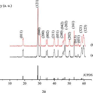 (PDF) Characterization of bismuth vanadate (BiVO 4