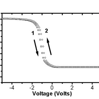 (PDF) Capacitance-Voltage (C-V) Hysteresis in the Metal