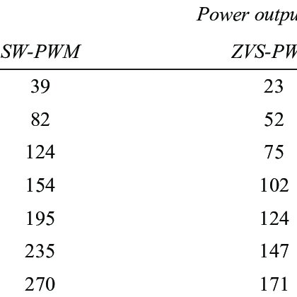 (PDF) A Sliding Window-Pulse Width Modulation for High