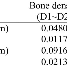 (PDF) Study on the Performance of Orthodontic Self