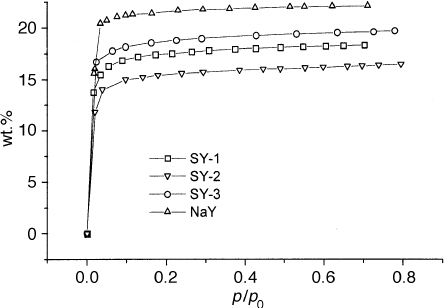 Sorption isotherms of water in 20% FAU zeolites Ðlled PDMS