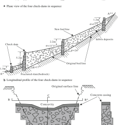 typical design of check dams in sequences in dasha ravine position 3 340e [ 850 x 1291 Pixel ]