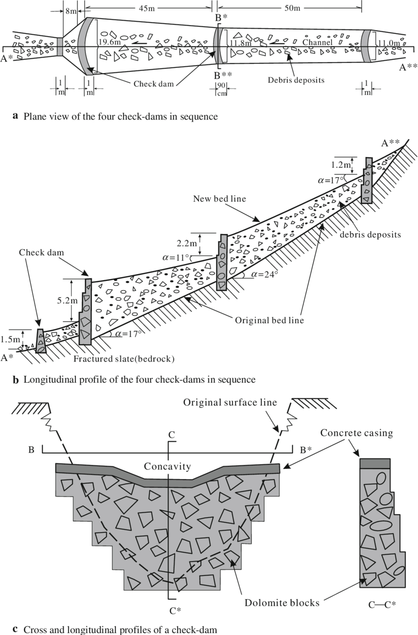 medium resolution of typical design of check dams in sequences in dasha ravine position 3 340e