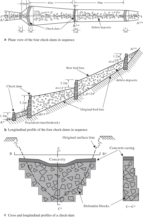small resolution of typical design of check dams in sequences in dasha ravine position 3 340e