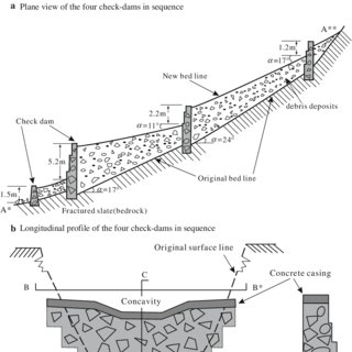 Typical design of check-dams in sequences in Dasha ravine