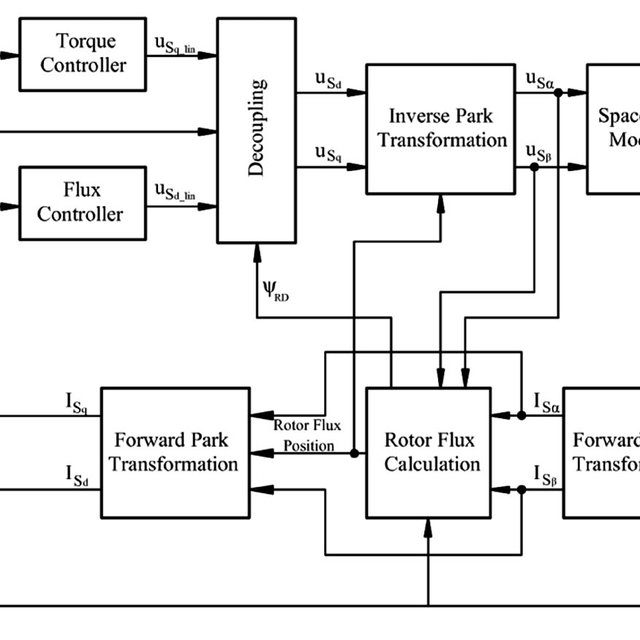 Block diagram of an induction motor-drive system, closed