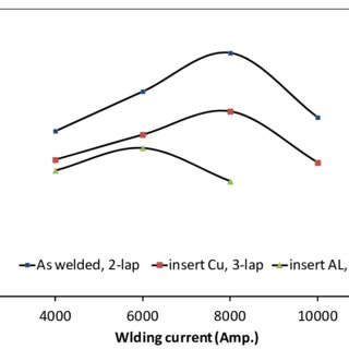 Microstructure profile of resistance spot-welded sample