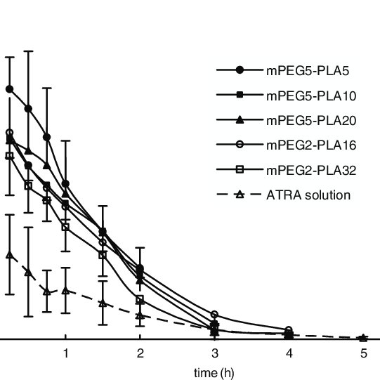 1 H NMR spectra of mPEG-PLA core-shell type nanoparticles