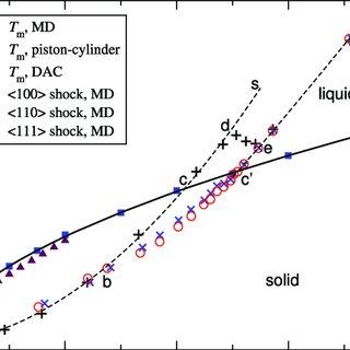 (PDF) Melting of Cu under hydrostatic and shock wave
