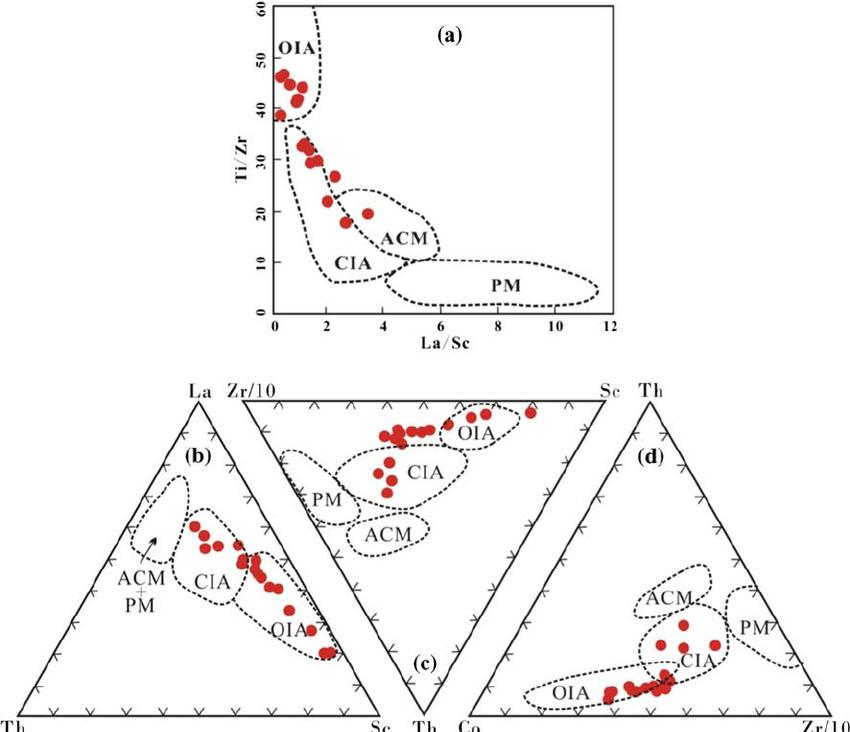 Tectonic setting discrimination diagrams for clastic