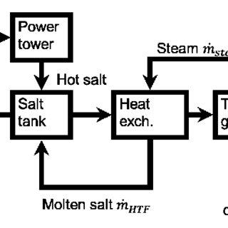 Schematic illustration of steam turbine power generation