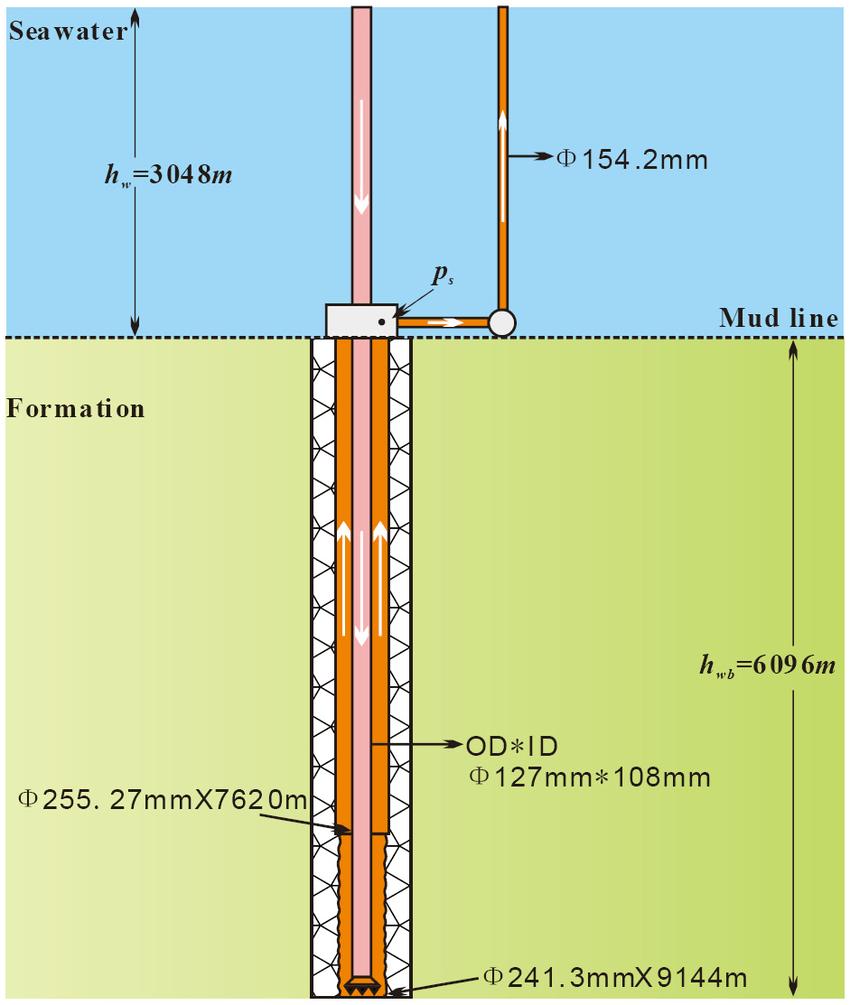 medium resolution of simplified diagram of a deep water well download scientific diagram water system diagram deep water well diagram