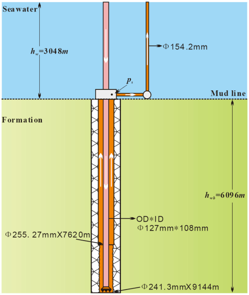 small resolution of simplified diagram of a deep water well download scientific diagram water system diagram deep water well diagram