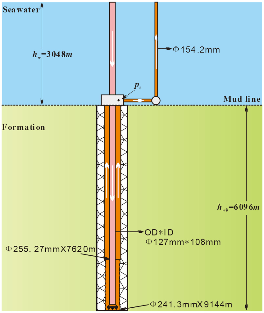 hight resolution of deep water well diagram